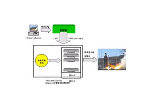 威创拼接墙定位系统(VPS)