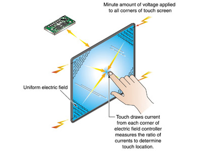 Microtouch电容感应触摸屏(17.1)