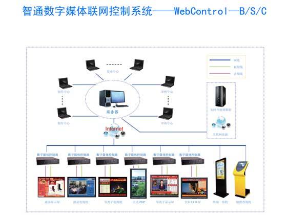 优达智通WebControl