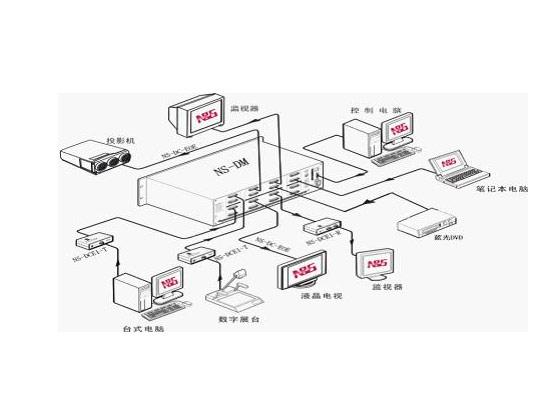 南北视通DVI矩阵(NS-DM系列)