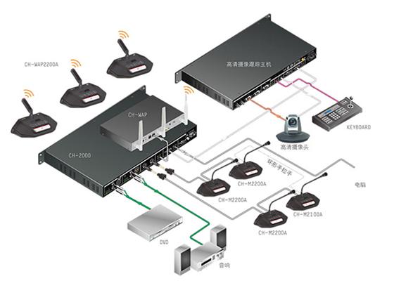 CHARTU长图CH-20005G加密WiFi会议系统主机